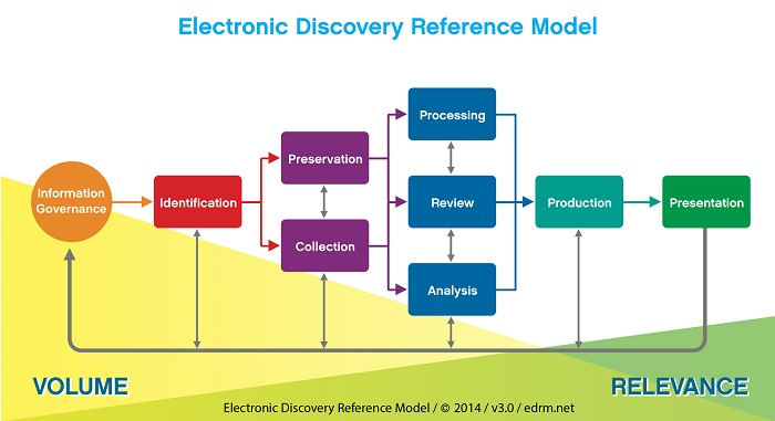 Electronic Discovery Reference Model (EDRM)