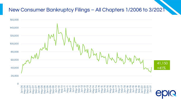 New Consumer Bankruptcy Filings