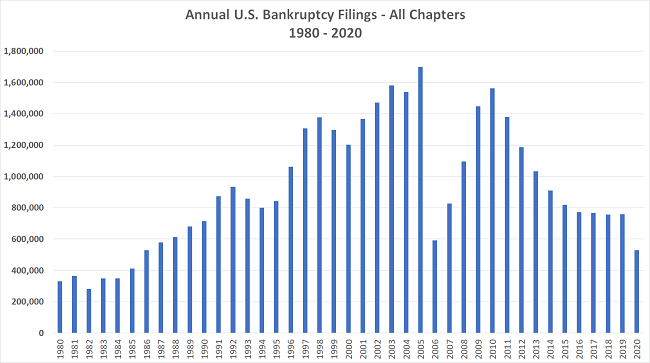 2020 Bankruptcy Filings Lowest in 35 years