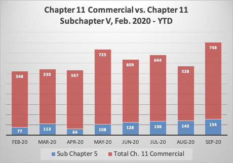 Chapter 11 Commercial vs Subchapter V